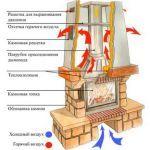 Кирпичная печь или твердотопливный котел: что лучше