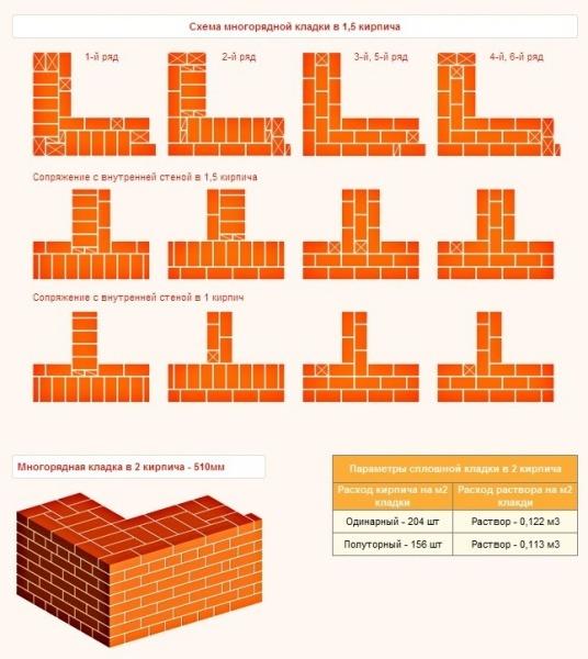 Облицовка дома кирпичом: как рассчитать сколько нужно материала