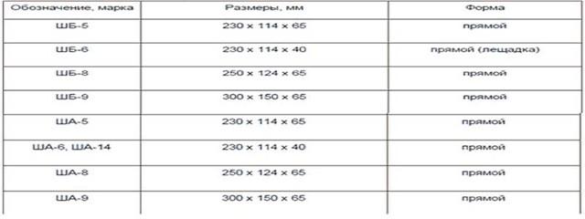 Температура плавления кирпича: шамотного, кварцевого, углеродистого