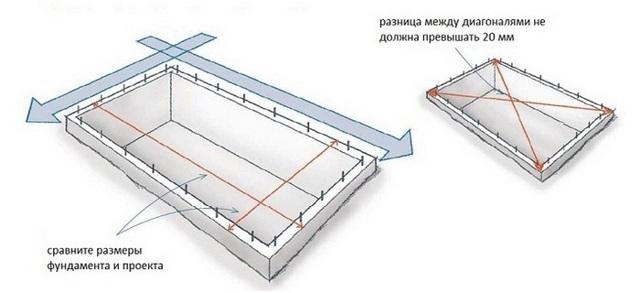 Цоколь из кирпича на ленточный фундамент: технология кладки