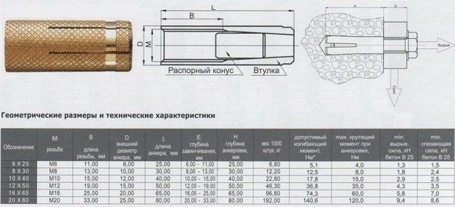 Анкер для кирпича: установка, виды крепежных систем