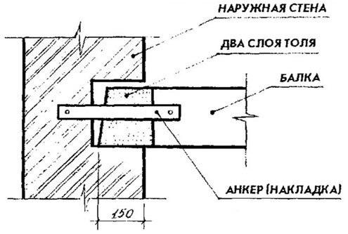 Опирание балки на кирпичную стену: разновидности