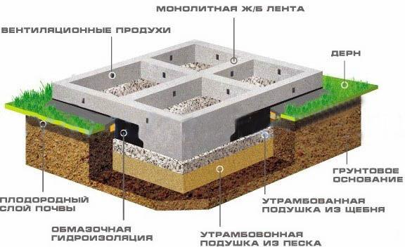 Кирпичный дом своими руками: проекты, этапы строительства