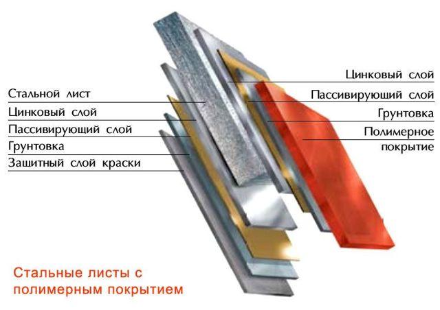 Кирпич или сайдинг: что лучше, преимущества материалов