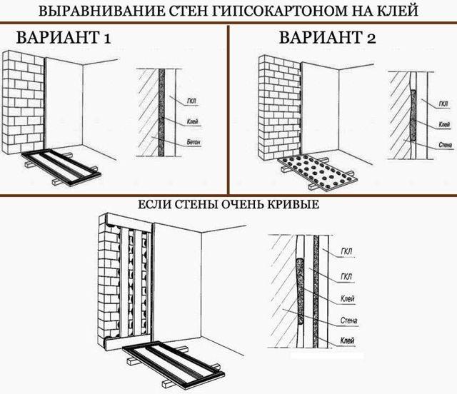 Крепление гипсокартона на кирпичную стену: способы