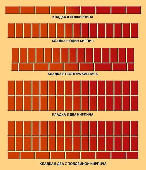 Сколько нужно кирпича на дом и от чего зависит расход?