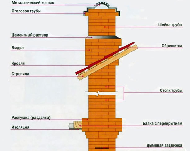 Дымоход из кирпича: кладка, размеры, преимущества