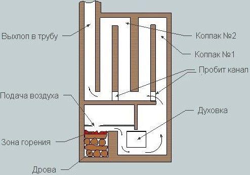 Печи Кузнецова: схемы, чертежи, недостатки и преимущества