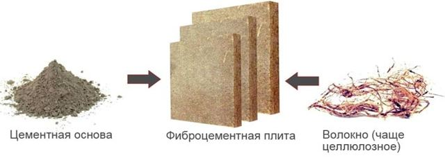 Фиброцементные панели под кирпич: преимущества, монтаж