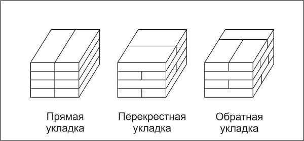 Хранение кирпича: особенности места для размещения