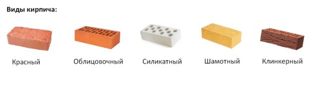 Стороны кирпича: как называются, характеристики
