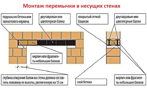 Перемычки в кирпичном доме: кирпичные, железобетонные, металлические