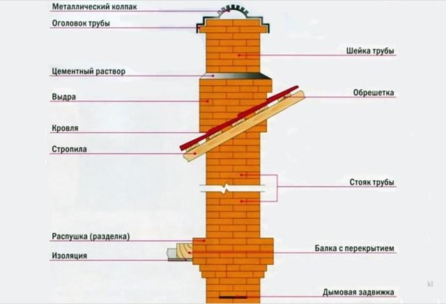 Раствор для кладки печной трубы из кирпича: виды