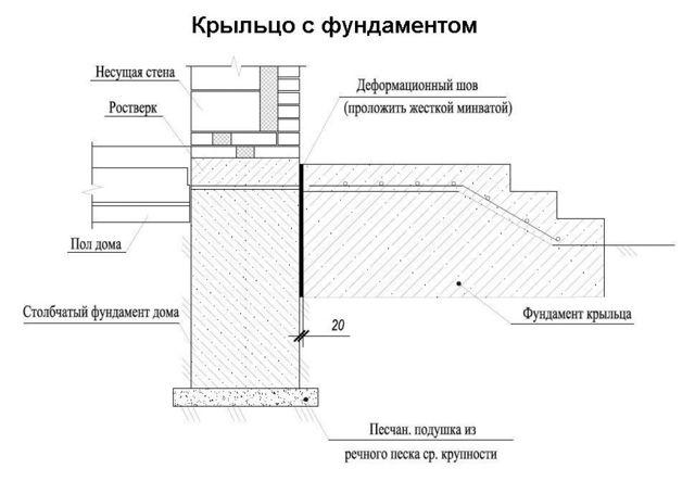 Крыльцо из кирпича: кладка, отделка, этапы работы