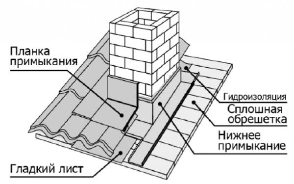 Кирпичная труба на крыше: как выполнить расчет