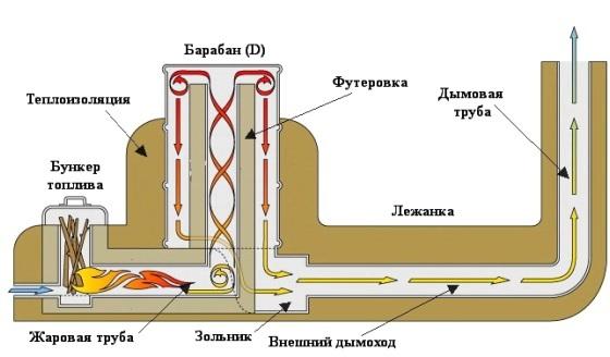 Ракетные печи из кирпича: принцип работы, этапы стройки, укладка