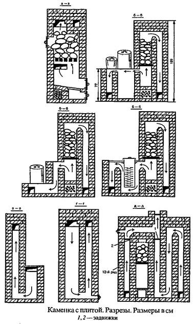 Кирпичные котлы для бани: виды, чертежи, этапы работы