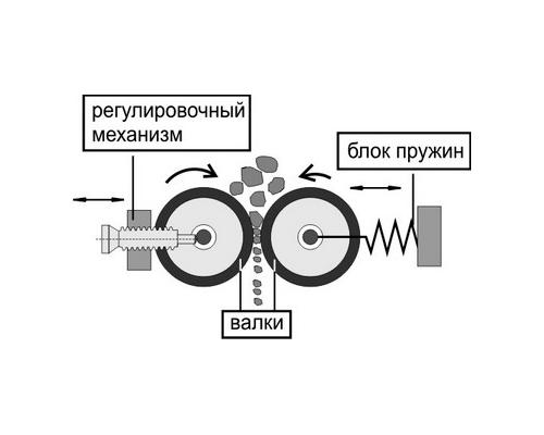 Дробилка для кирпича: виды, как сделать самостоятельную