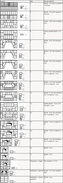 Как сложить камин из кирпича: чертежи, пошаговая инструкция