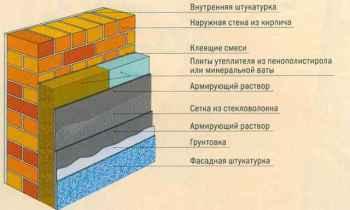 Толщина кирпичной стены: как выбрать материал, показатели