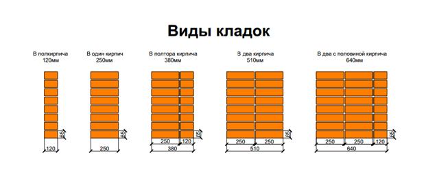 Кладка в 1 кирпич: схема, особенности, расход материала