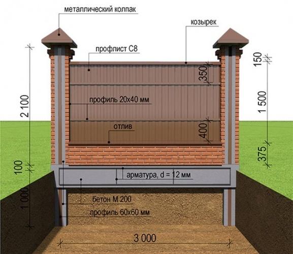 Расчет кирпича на забор: материалы, как сэкономить