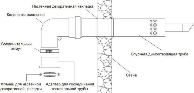 Кирпичный дымоход для газового котла: как сделать, размеры