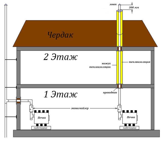 Проход кирпичной трубы через перекрытие: монтаж
