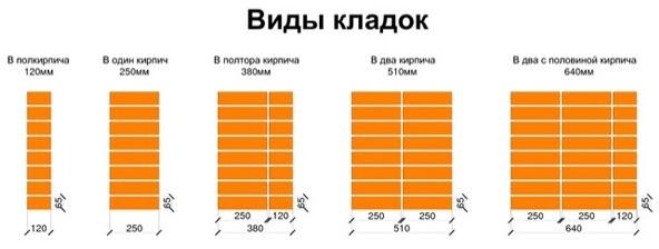 Сколько кирпича в столбике: расчет, от чего зависят расходы