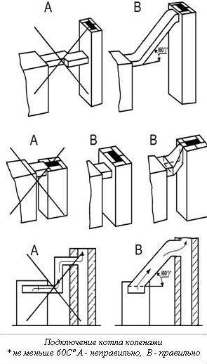 Кирпичный дымоход для твердотопливного котла: как установить